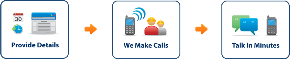 Provide Details, We Make Calls, Talk in Minutes